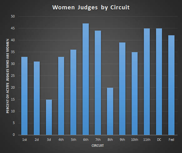 Women judges graph